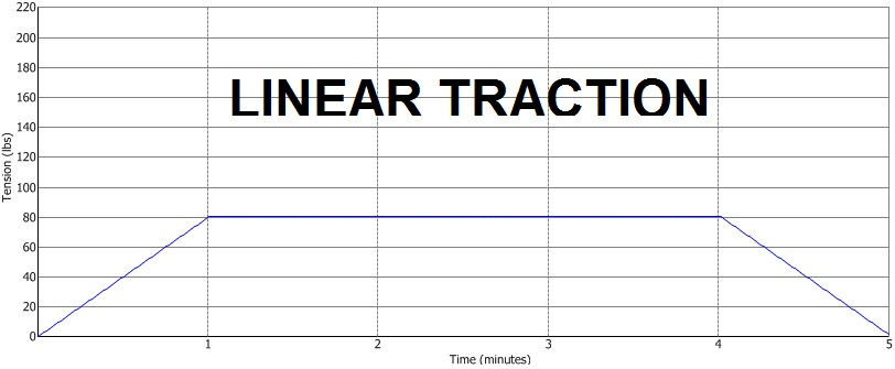 Linear Traction