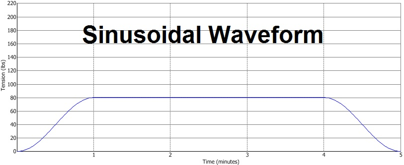 Sinusoidal waveform